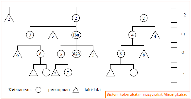Sistem kekerabatan masyarakat Minangkabau