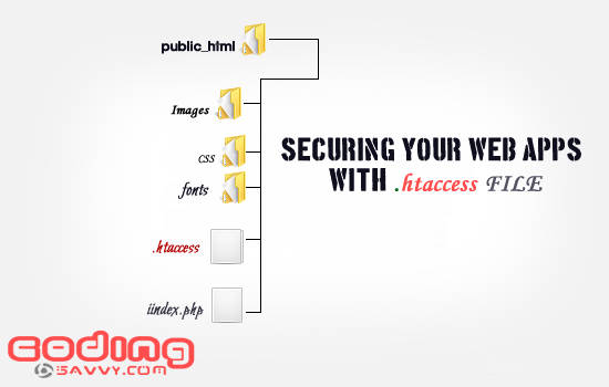 Secure your wed application through .htaccess file
