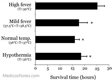 What Is A Normal Body Temperature For Adults 7
