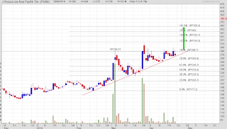 Pattern ascending triangle saham PSAB