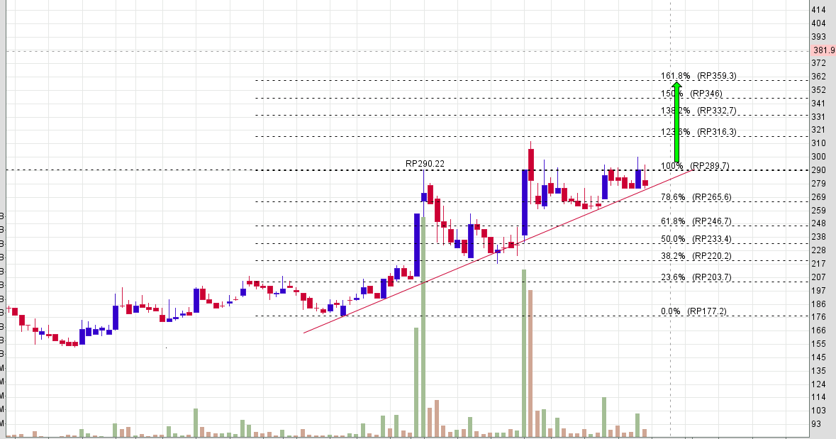 PSAB Pattern ascending triangle saham PSAB - Rikopedia Research