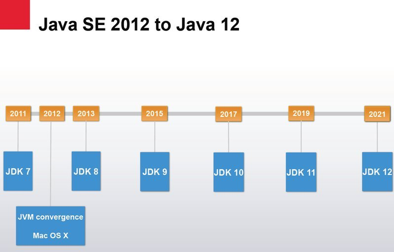 Java Environment - Web Development and Design | Tutorial for
