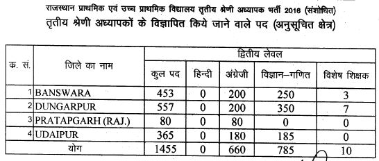 image : Rajasthan 3rd Grade Teacher Vacancy Details (TSP) District-wise 2017 @ TeachMatters