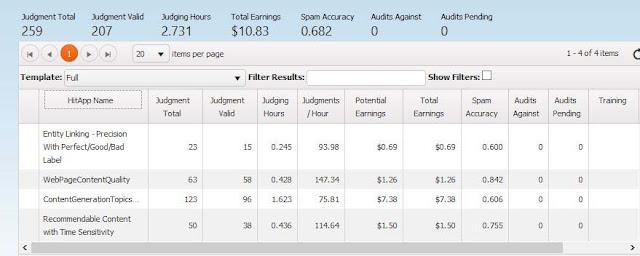 Cara Mendapatkan Dollar di UHRS Clickworker