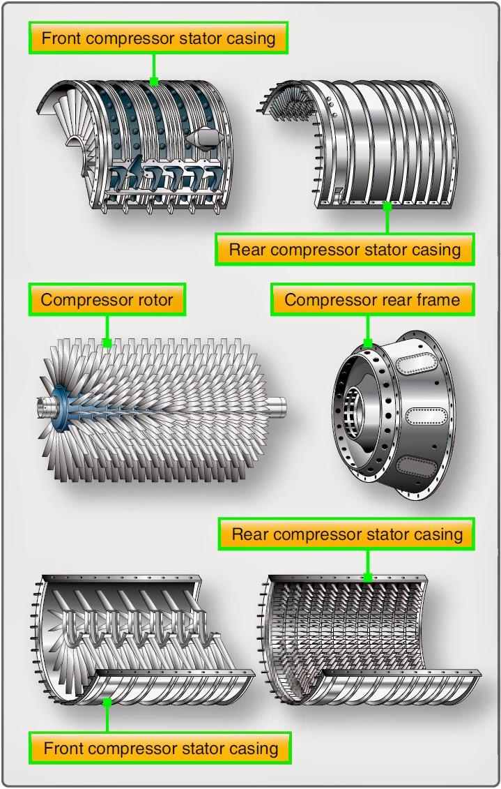 Aircraft Gas Turbine Engine Compressor Section | Aircraft