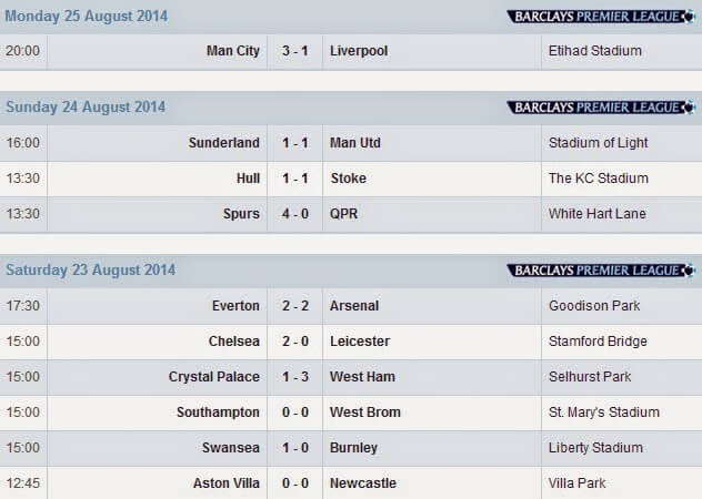 Hasil Pekan Ke-2 Barclays Premier League