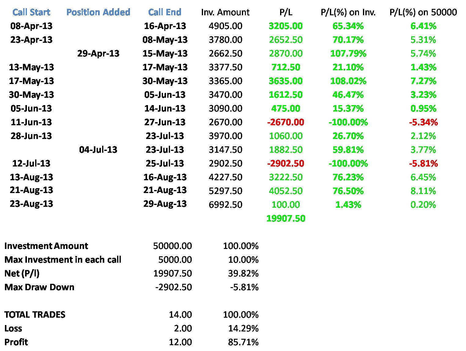 Index options trading strategy
