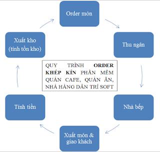 Phần mềm tính tiền quán cafe, quán ăn, quán nhậu, nhà hàng tại Bà Rịa Vũng Tàu