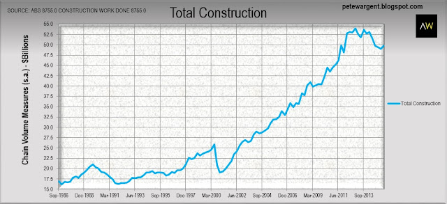 Construction rebounds...for now