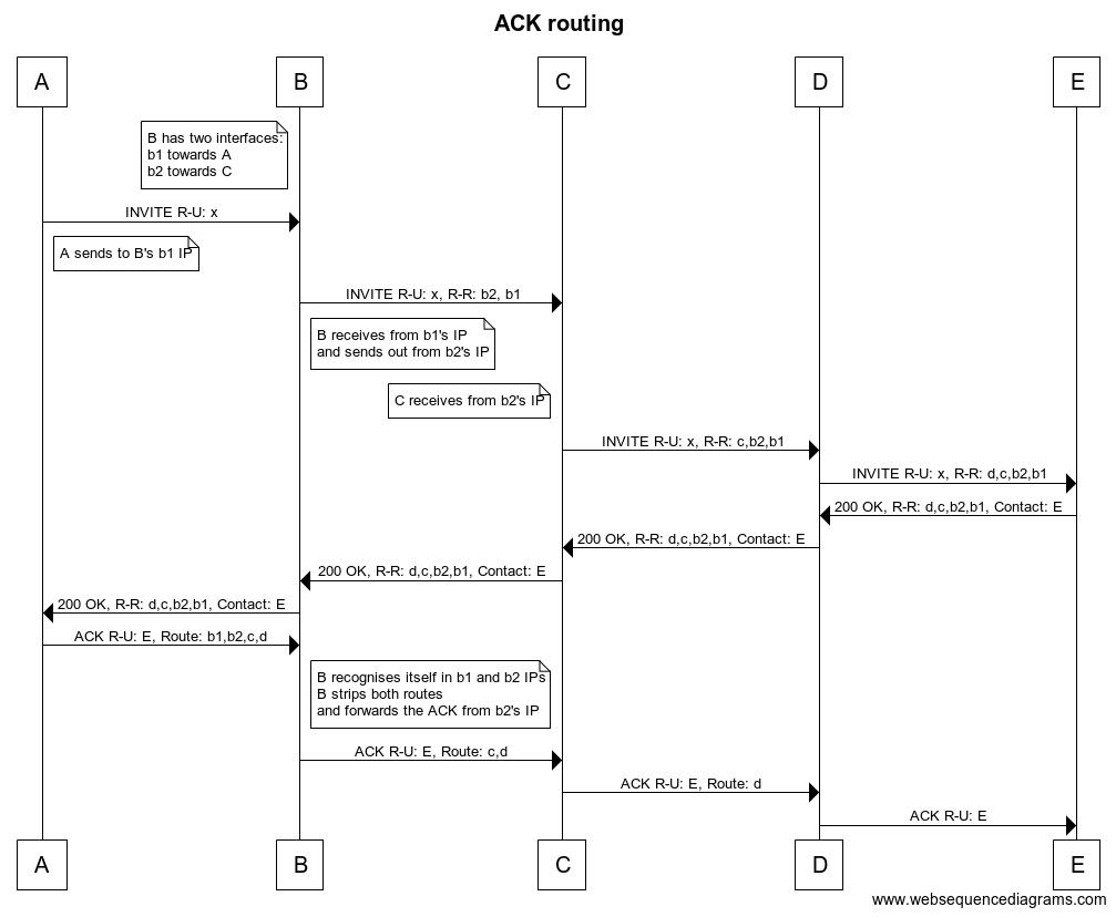 Giacomo Vacca: SIP - ACK loose routing