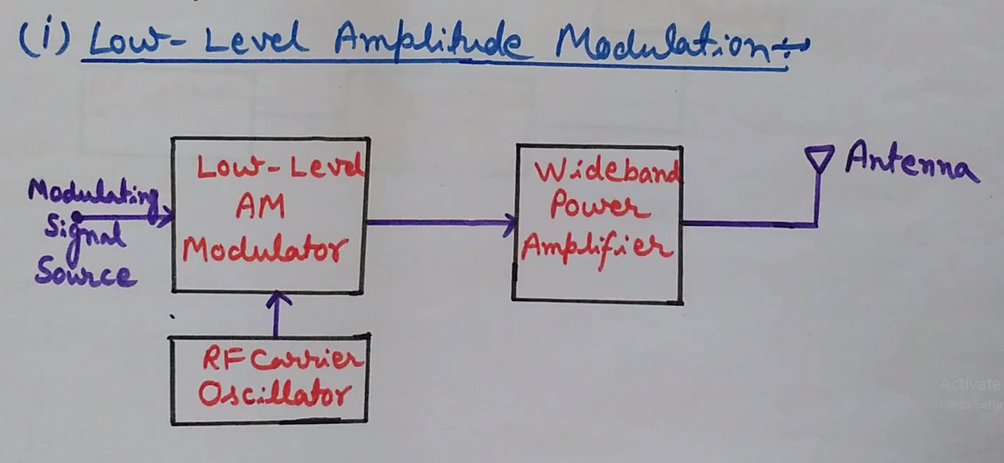 engineering made easy low level and high level modulation block block diagram of high level and low level modulation block diagram of low level amplitude modulation
