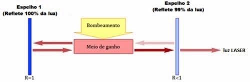 Diagrama mostrando como funciona o laser. é um resumo de tudo o que está escrito na explicação.