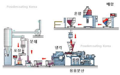 배합 – 혼합 – 용융 분산 – ( 냉각 – 분산 ) – ( 추가혼합 – 포장 )