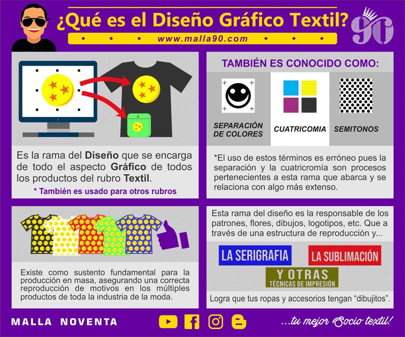 infografia explicativa del diseno grafico textil