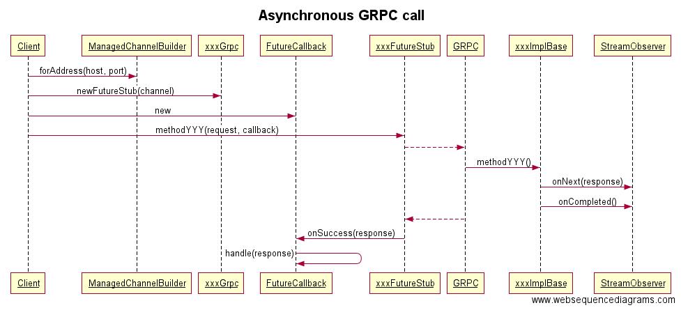 Grpc Example