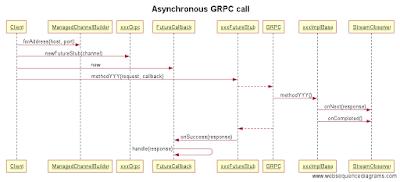 Nikita Dolgov's technical blog: Asynchronous RPC server with