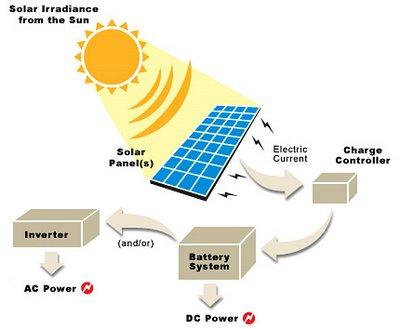 Solar Panels How Do Solar Panels Work