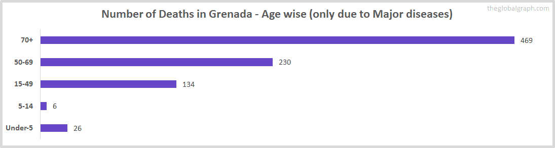 Number of Deaths in Grenada - Age wise (only due to Major diseases)