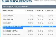 Manfaat Deposito Rp500 Ribu Untuk Dana Nikah Anda