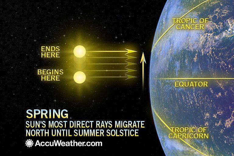 Vernal equinox astrology 2021 horoscopes