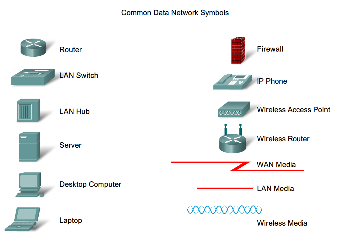 Computer Network Diagram Symbols Carrier Infinity Control Wiring