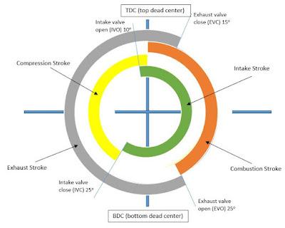 4 Stroke Diesel Engine Valve Timing Diagram Autoexpose
