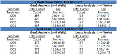 Comet Tail Moment calculations for 3 well CometSlides.