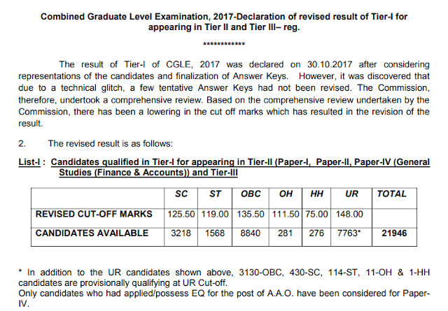 After revision, there has been a lowering in the cut off marks which has resulted in the revision of the result.
