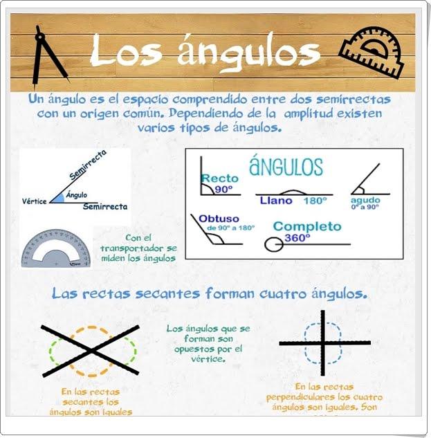 """""""Los ángulos"""" (Infografía de Matemáticas de Primaria)"""