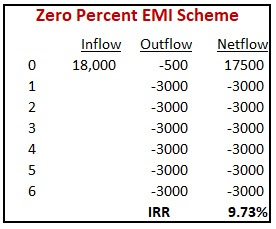 zero-percent-irr-calculation