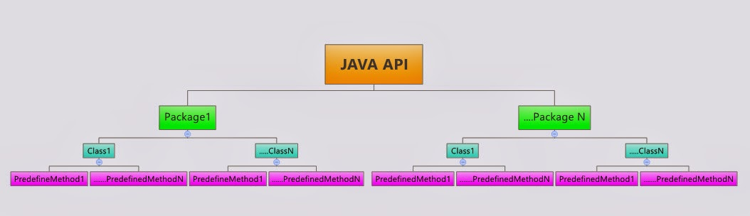 Selenium-By-Arun: 168  Understanding JAVA API