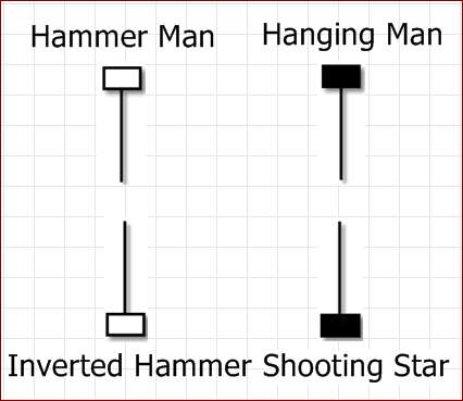 Karakter dan Pola Candlestick Hammer, Hanging Man, Inverted Hammer dan Shoting Star
