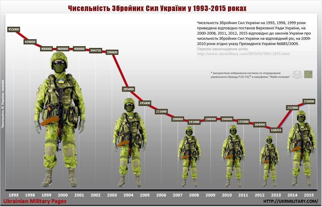 Чисельність Збройних Сил України у 1993-2015