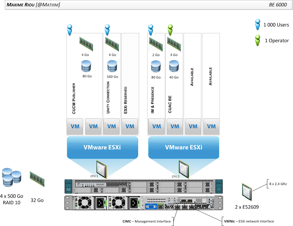 hight resolution of also don t install to many vms on your ucs familiarize yourself with vcpu and ova ovf and uc cisco requirements