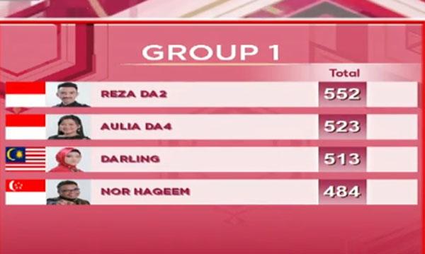 DA Asia 3 Top 20 Grup 1 Tadi Malam 13 November 2017