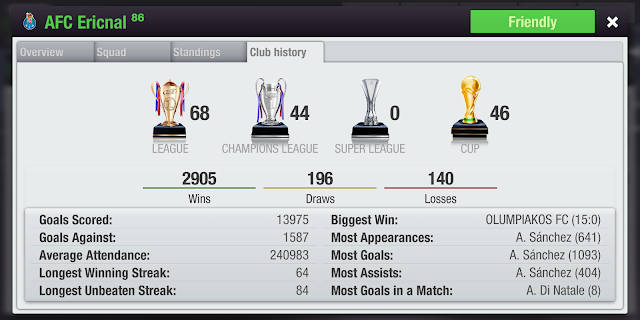 most successful club of top eleven