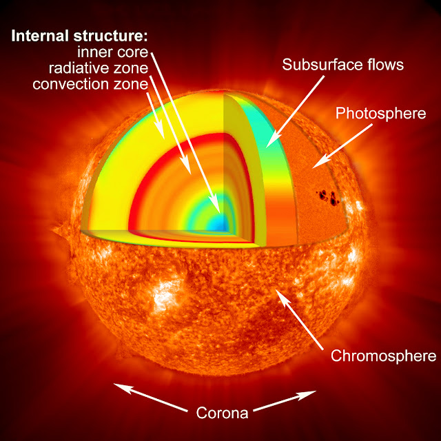 top ten amazing facts about the sun