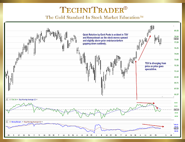 dark pool quiet rotation TC2000 chart - TechniTrader
