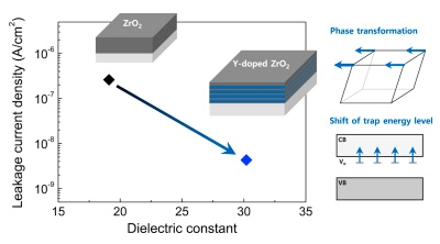 [Paper] Atomic layer deposition of Y-stabilized ZrO2 for advanced DRAM capacitors