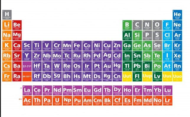 La quimica 2016 los elementos conocidos de acuerdo a similitudes en sus propiedades fsicas y qumicas el final de esos estudios gener la tabla peridica moderna urtaz Gallery