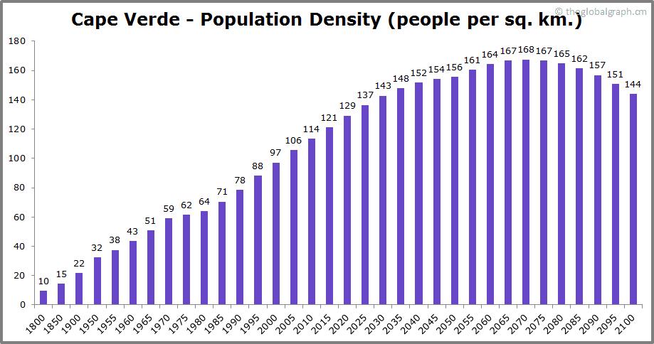 Cape Verde  Population Density (people per sq. km.)