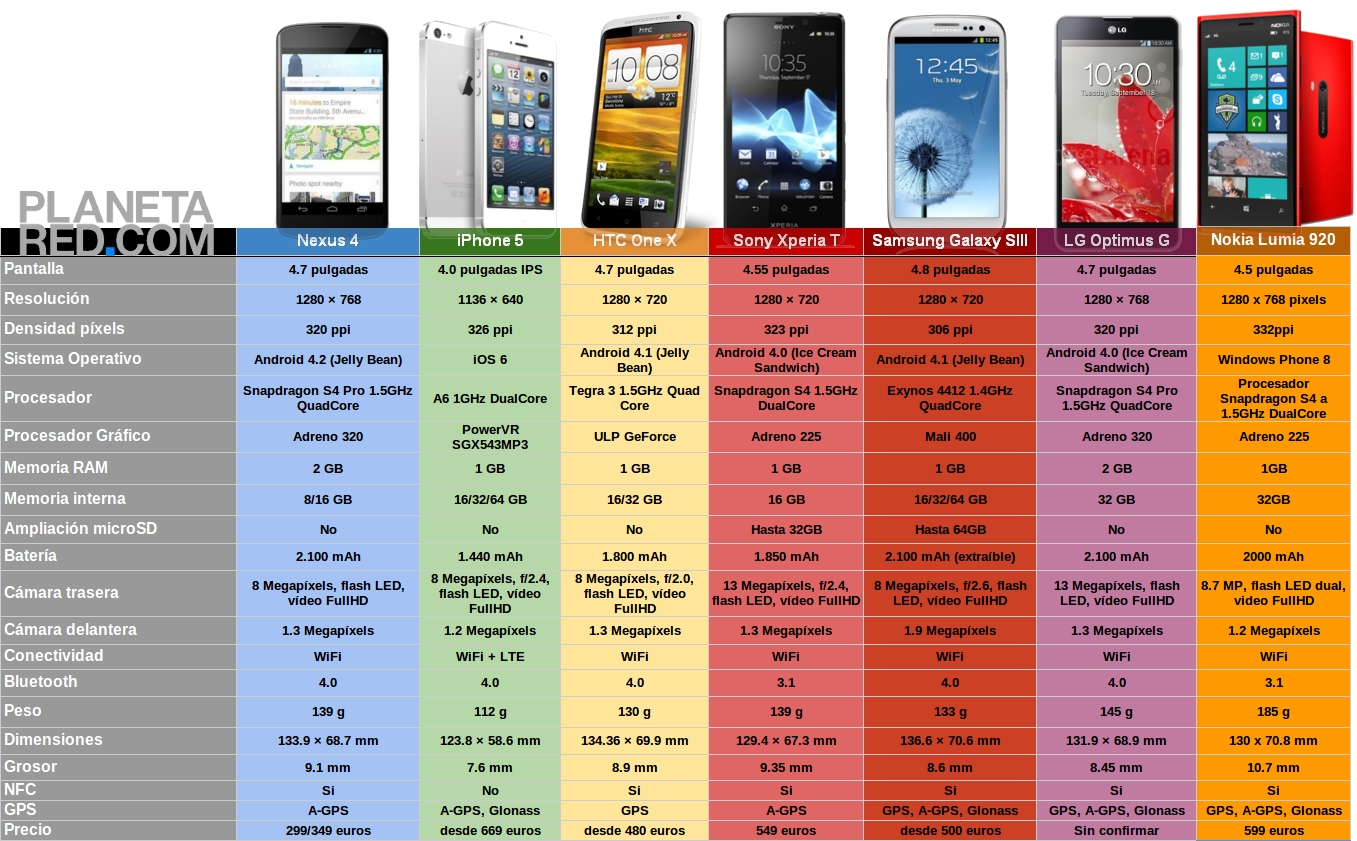 Nexus-4-vs-iPhone-5-vs-HTC-One-X-vs-Sony-Xperia-T-vs-Samsung-Galaxy-S3