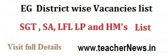 DEO East Godavari District Promotions / Transfers SGT SA LP HM PET Seniority List, Vacancies list @deoeg.org