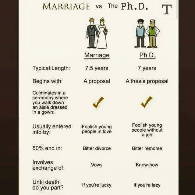 http://dorsettpink.blogspot.com/2017/02/marriage-phd.html