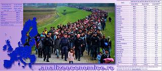 Cum a evoluat fenomenul imigraționist la nivelul statelor UE în ultimii trei ani