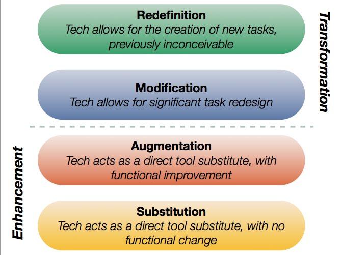 Digital teknik i skolan