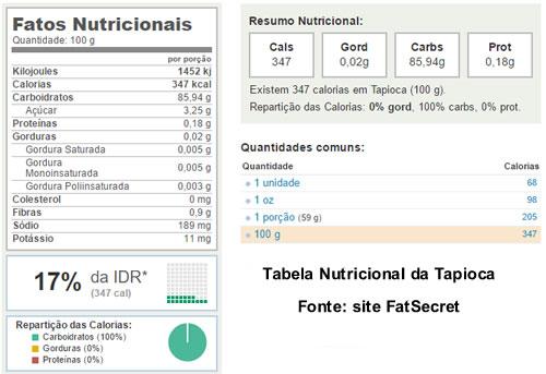 tabela nutricional da tapioca