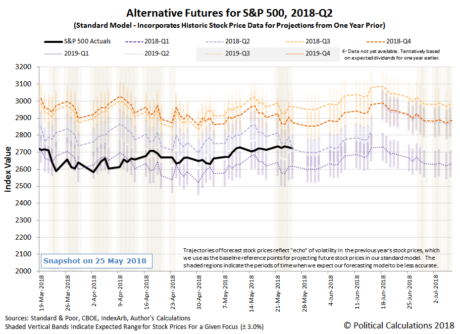Corrected: Alternative Futures - S&P 500 - 2018Q2 - Standard Model - Snapshot on 25 May 2018