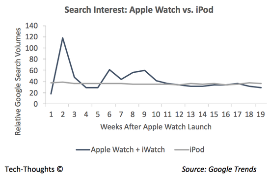 Apple Watch vs. iPod