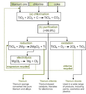 Aplikasi Kimia : Pembuatan Logam Titanium Skala Industri dan Aplikasi